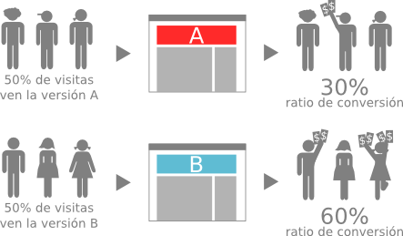 Operation of the A / B Test