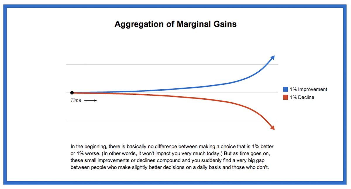 Aggregation of Marginal Gains
