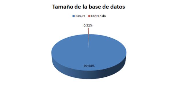 Tamaño de la base de datos
