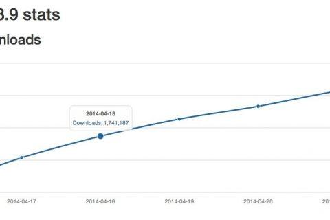 Leer Explora las estadísticas de WordPress con WP Central
