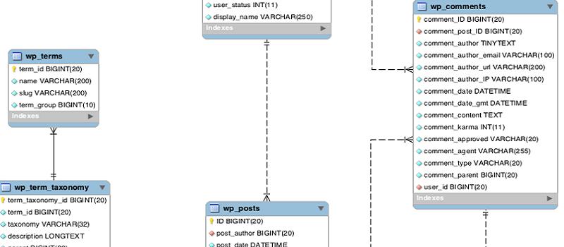 Diagrama ER de la base de datos WordPress