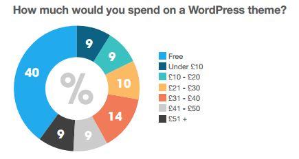 WordPressThemeBudget