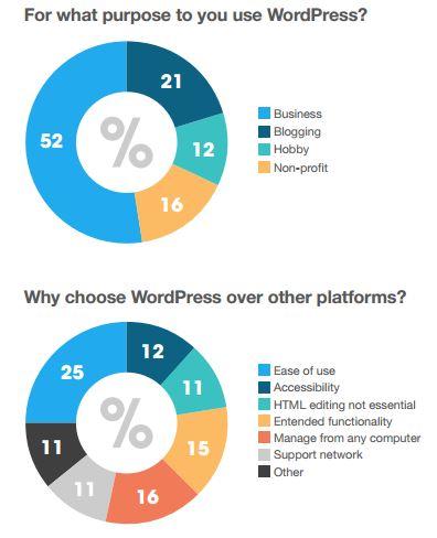 WordPressUsers