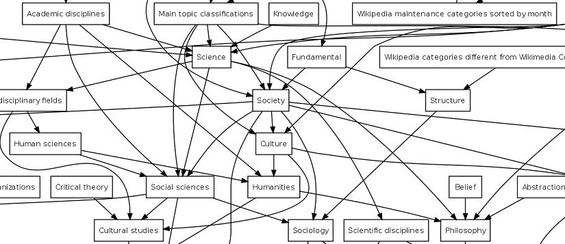 Diagrama de una ontología con conceptos y relaciones entre ellos