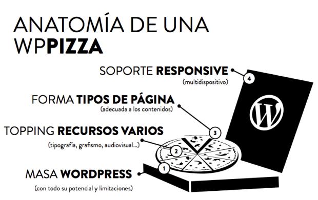 Anatomía de una WPPizza