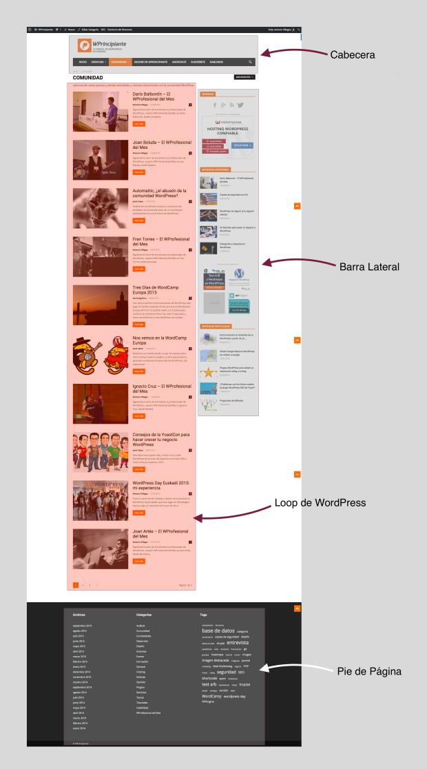 Ejemplo del Loop de WordPress principal en WPrincipiante