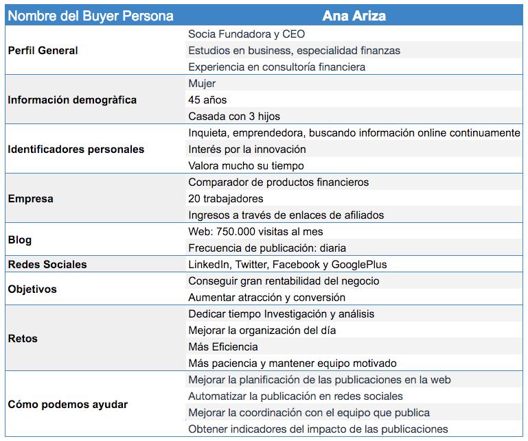 Buyer Persona de Nelio Content: Ana Ariza