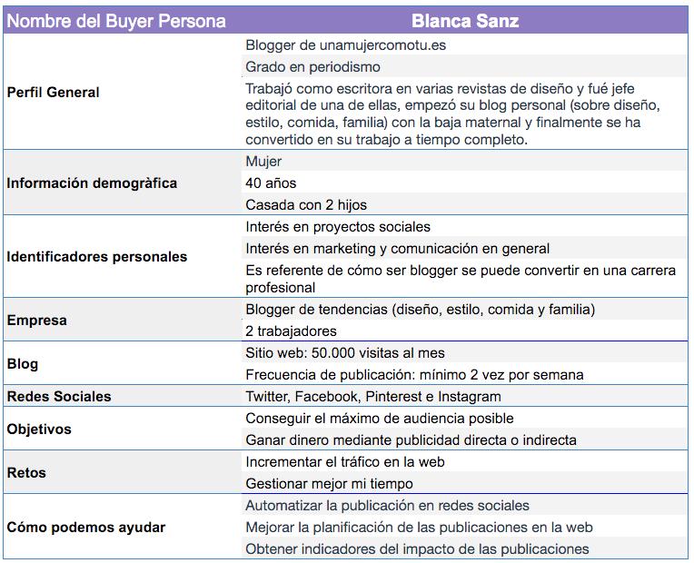 Buyer Persona de Nelio Content: Blanca Sanz