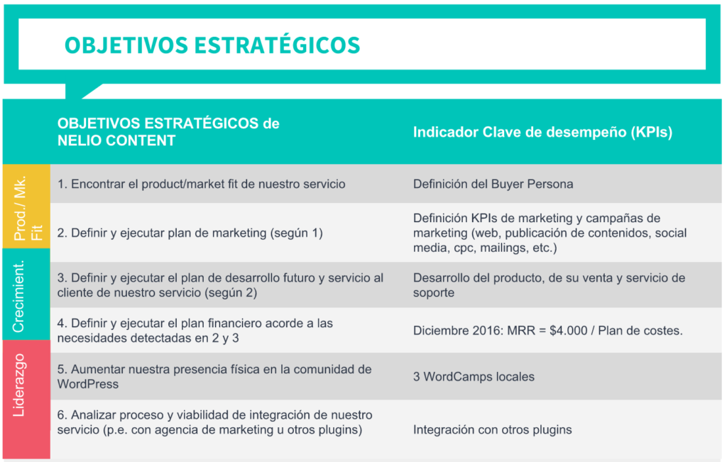 Objetivos estratégicos y KPIs