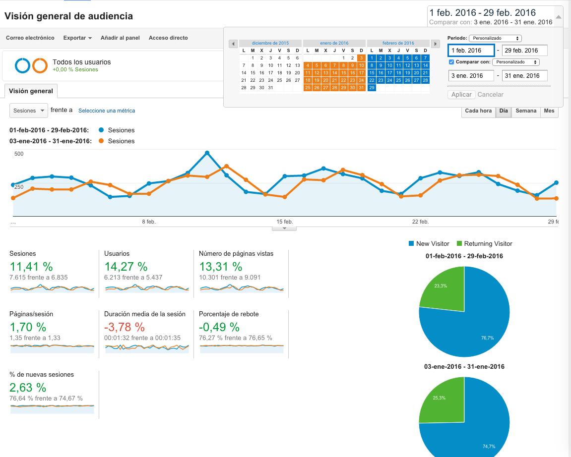 Comparación de periodos en Google Analytics