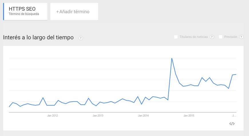 """Gráfica de Google Trends con el término """"HTTPS SEO"""""""