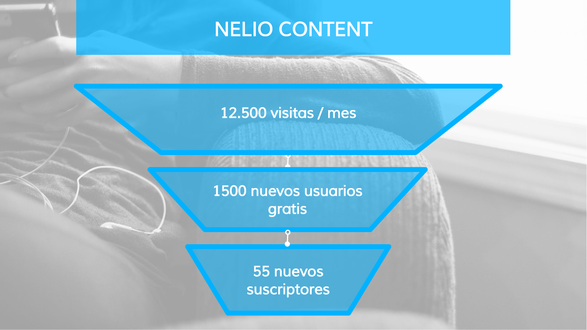 Plan de marketing de Nelio Content IV - KPIs de marketing
