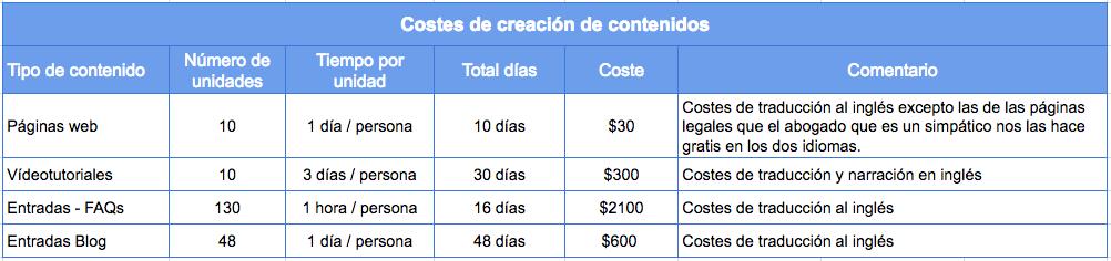 Costes estimados de creación de contenidos.