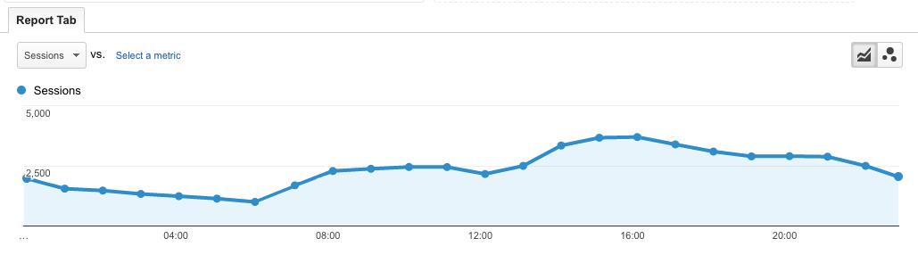 Horas del día con más audiencia en nuestro blog de Nelio Software en castellano