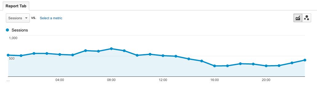Horas del día con más audiencia en el blog en inglés de Nelio Software
