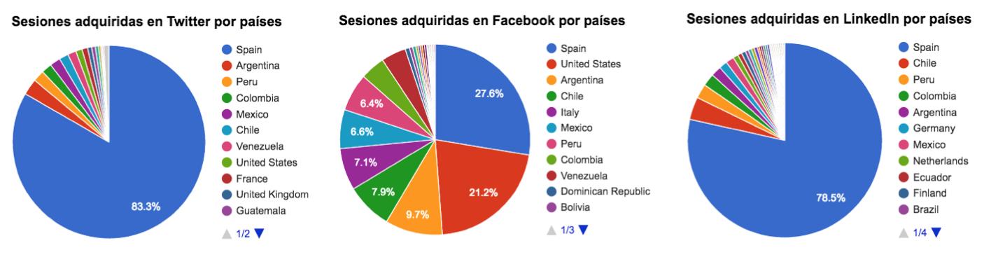 Sesiones en la web proveniente de redes sociales