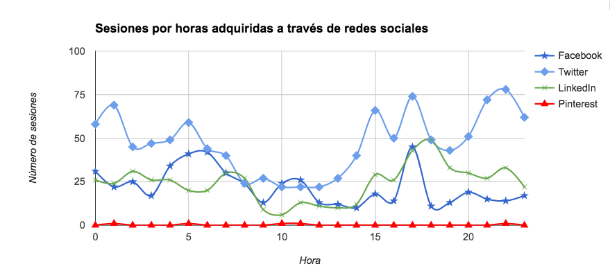 Tráfico por horas que nos llega a la web de redes sociales
