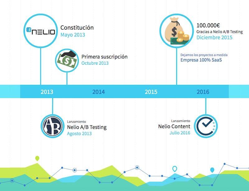 Evolución de Nelio Software durante los primeros años.