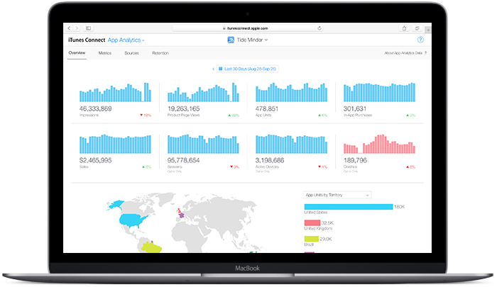 App Analytics de Apple