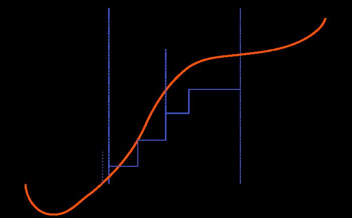 Ciclo de financiación de startup