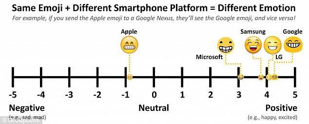 Valoración del emoji riendo a carcajada
