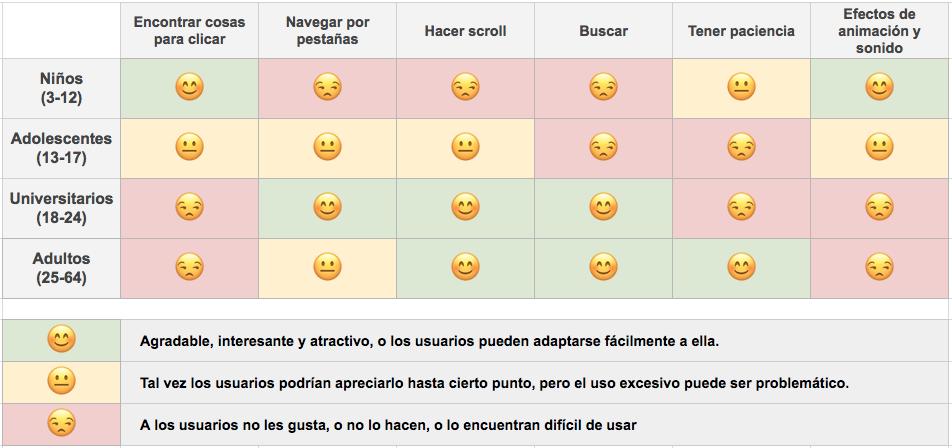 Experiencia de usuario en la web