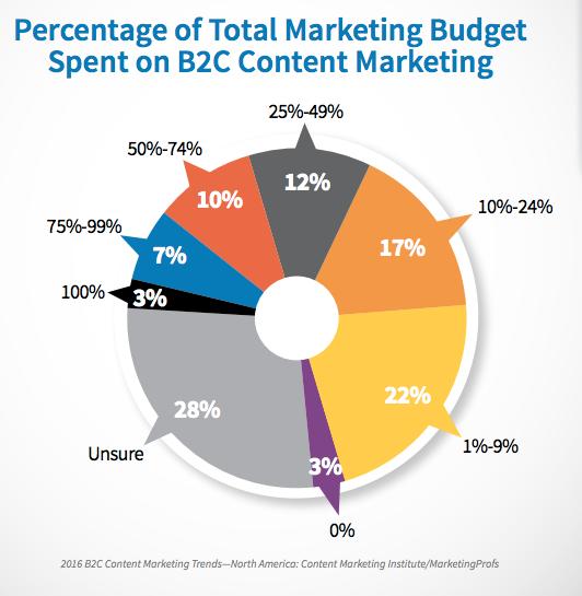 Presupuesto de marketing de contenidos