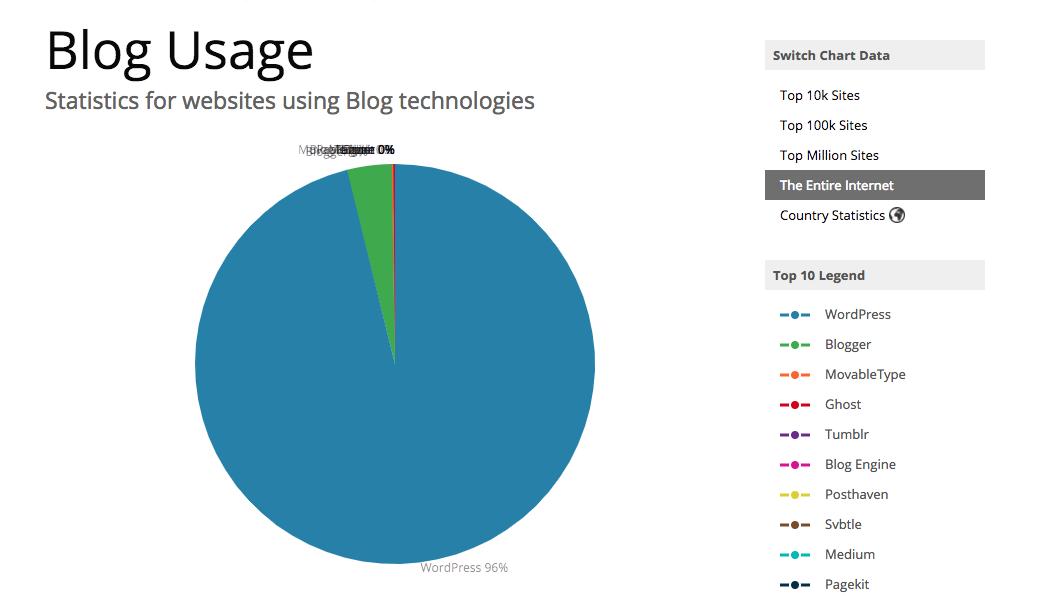 Tecnologías usadas en blog
