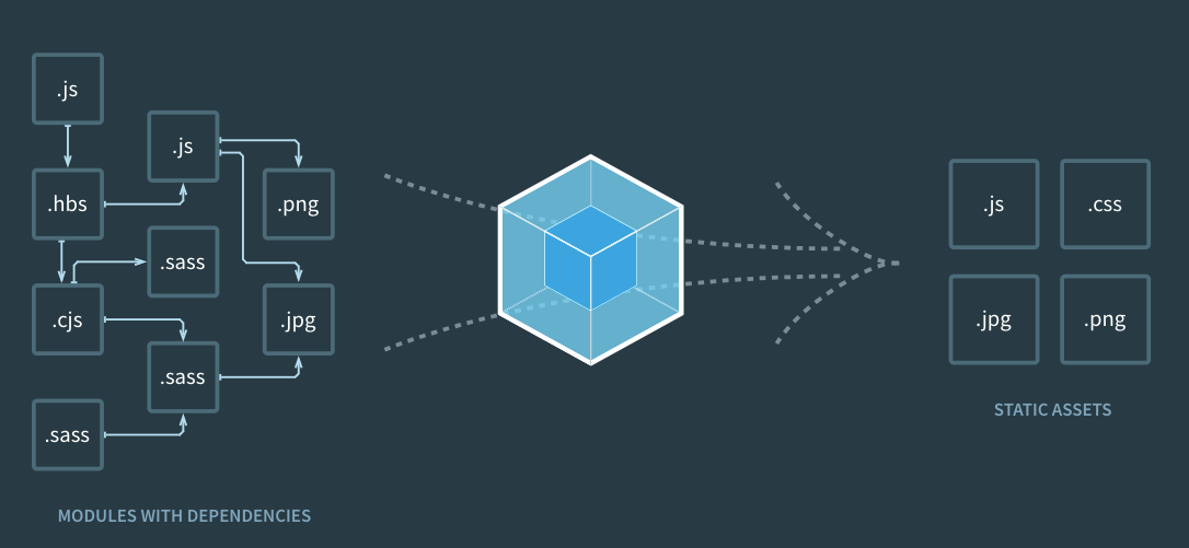 Webpack investiga tus dependencias y las empaqueta para que te sea más fácil trabajar.