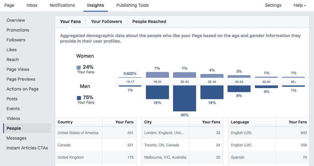 Facebook nos permite conocer datos demográficos de la audiencia de una página.
