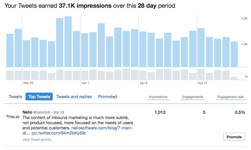 Twitter nos permite ver cómo han funcionado los tuits enviados en el último periodo.