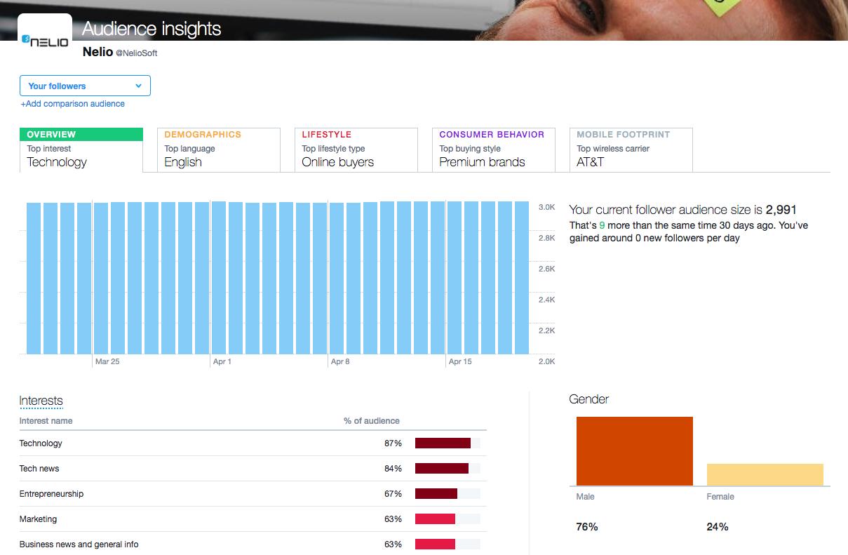 Twitter Analytics nos permite conocer mejor datos de nuestra audiencia en Twitter.