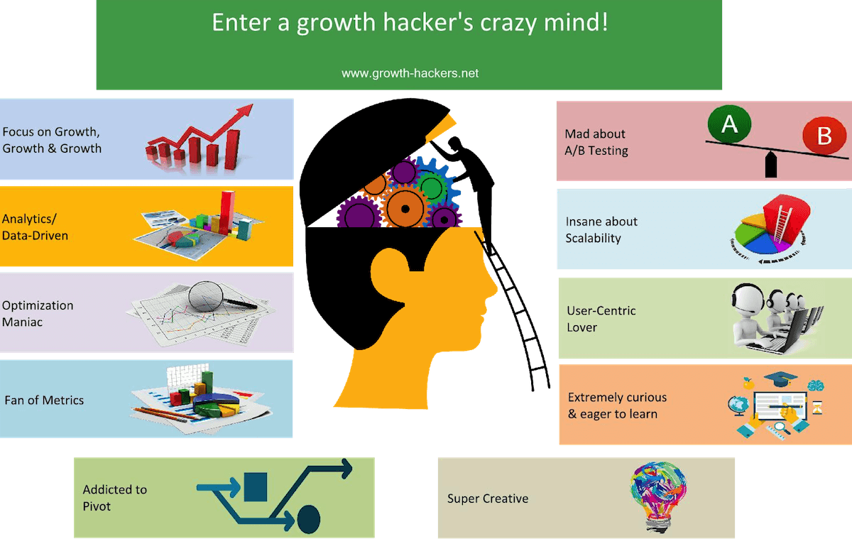 La mente de un Growth Hacker.