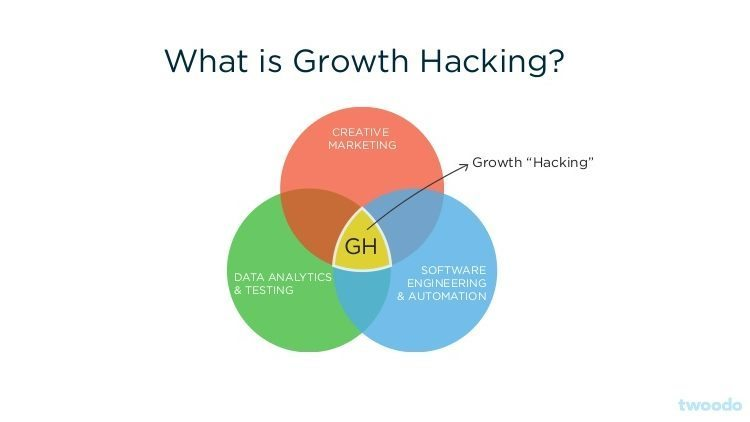 ¿Qué es growth hacking?