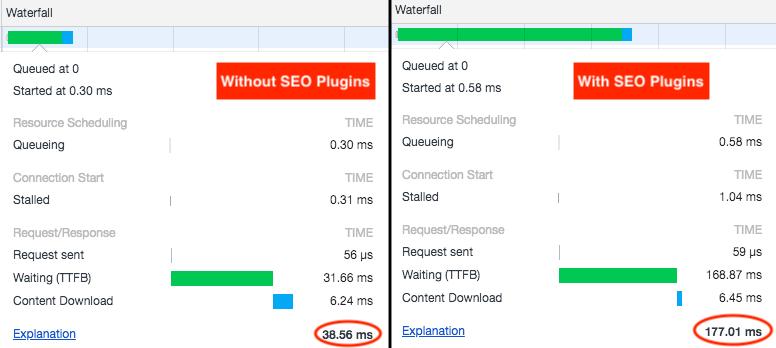 Comparativa de TTFB de la entrada real con los plugins desactivados y activados.