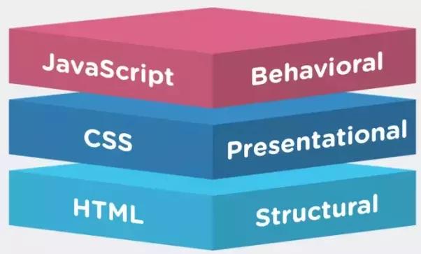 Java Script - CSS - HTML