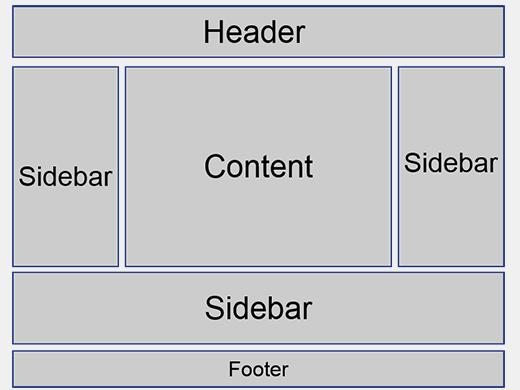 Esquema de una página web que incluye sidebars.