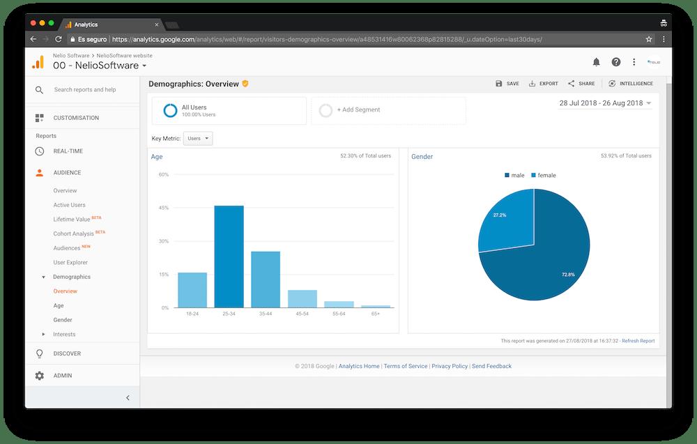 Google Analytics te muestra una gráfica con el género de tus visitantes.