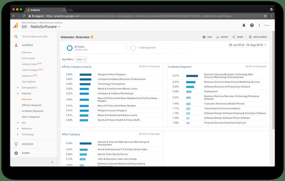 Es curioso ver los intereses de tu audiencia en Google Analytics. De esta forma puedes sacar un perfil bastante curioso de tus visitantes.
