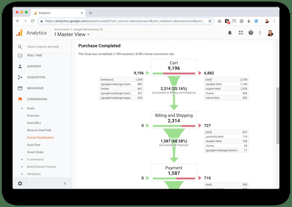 La cuenta de demo de Google Analytics te permite ver el funnel de ventas de productos de la Google Merchandising Store.