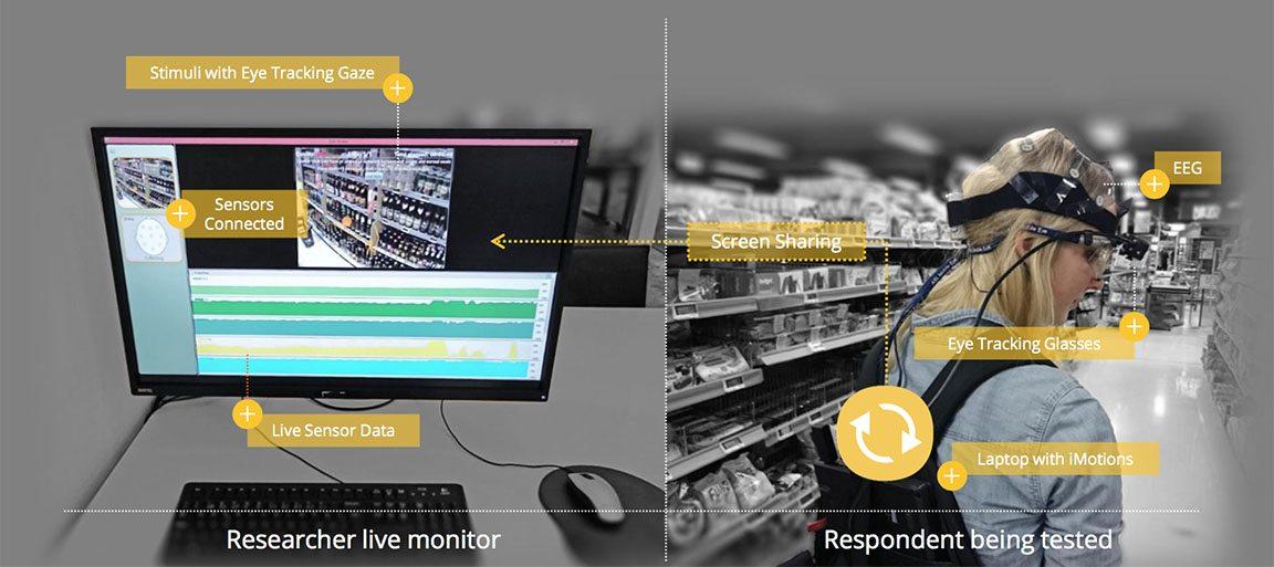 Analizar el seguimiento de la mirada es algo que se utiliza en infinidad de campos, incluso en supermercados para ver qué productos captan más atención.