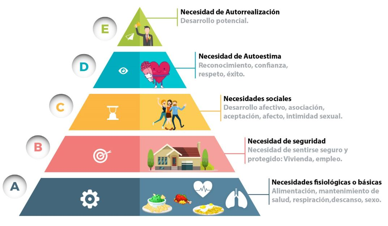 Pirámide de Maslow de las necesidades humanas.