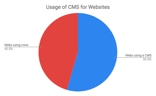 Diagrama del uso de los CMSs en webs