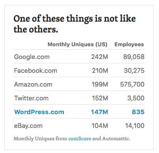 Listado compartivo de los ingresos vs empleados de Google, Facebook, Amazon, Twitter, WordPress.com y Ebay