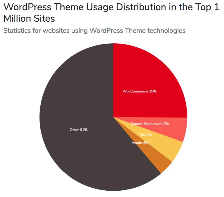 Gráfico mostrando la distribución del uso de los temas de WordPress