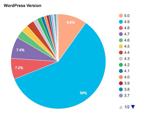 Gráfica mostrando las versiones instaladas en WordPress