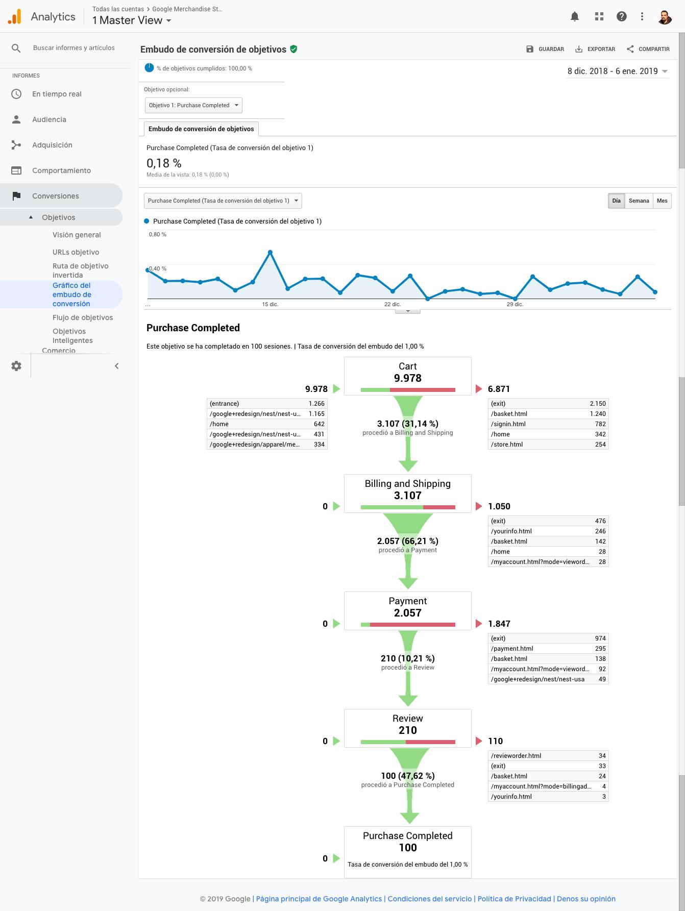 En el apartado Conversiones de Google Analytics puedes ver el gráfico del embudo de conversión de tu web que definiste como un objetivo de destino.