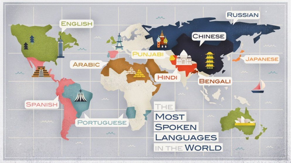 The 10 most spoken languages in the world.