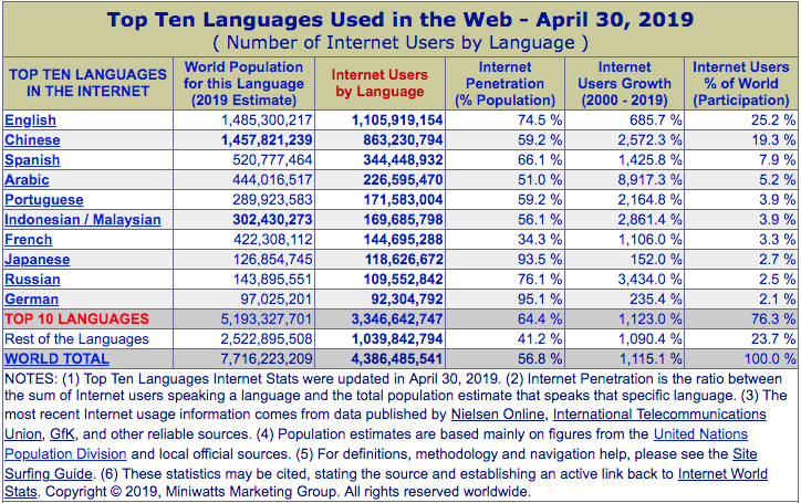 The 10 most used languages on the web.
