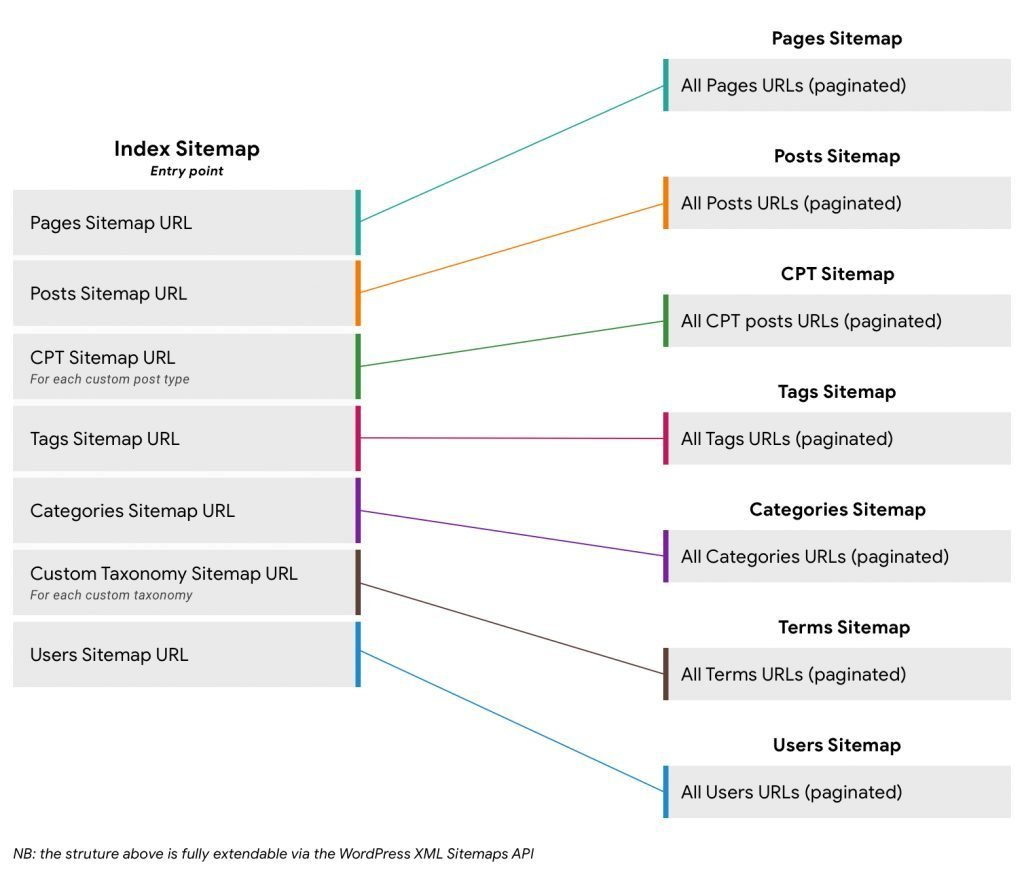 XML sitemap proposed to be part of the WordPress core in the future.